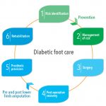 Diagram showing the 6 phases of diabetic foot care.