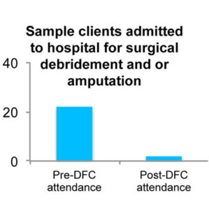This graph demonstrates that before attending the DFC, 22 of the clients were admitted to hospital for surgical debridement or amputation. After attending the DFC, only 2 clients were admitted to hospital.