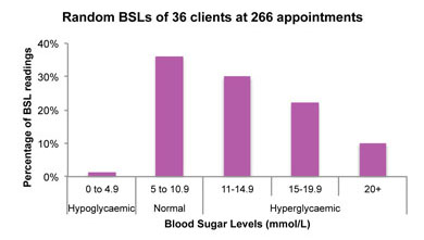 This graph represents the information written above - showing the blood sugar levels of clients at 266 appointments.