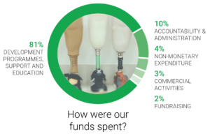 Title: How were our funds spent? Infographic: Shows that 81% Development programmes, support and education. 10% Accountability and administration, 4% non-monetary expenditure, 2% fundraising.