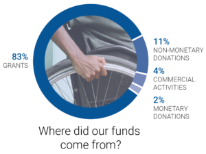 Title: Where did our funds come from? Infographic: Shows that 83% grants, 11% non-monetary donations, 4% commercial activities, 2% monetary donations.