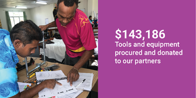 """Image is split in half. On the left shows a picture of two men from Fiji reading instructions on a table as they assemble a wheelchair. On the right the text reads """"$143,940 Tools and equipment procured and donated to our partners."""""""