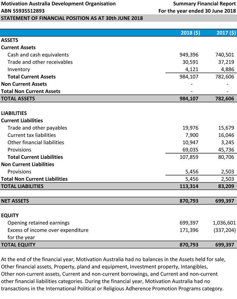 Statement of financial position: contact admin@motivation.org.au for a screen reader friendly version.