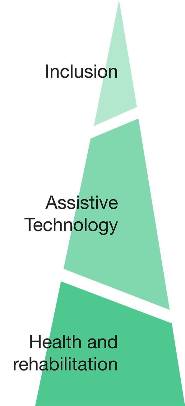 A triangle in three segments which are labelled: health and rehabilitation, assistive technology, and inclusion.